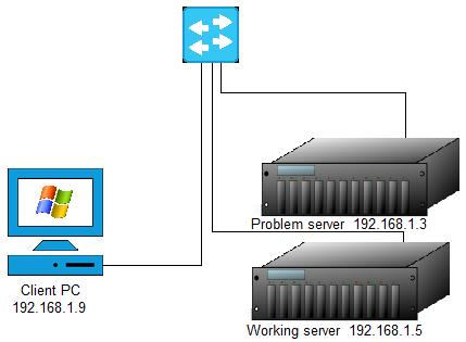 iperf bandwidth diagram